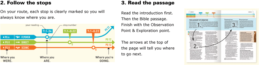 Step 2: Follow the stops! Step 3: Read the passage!